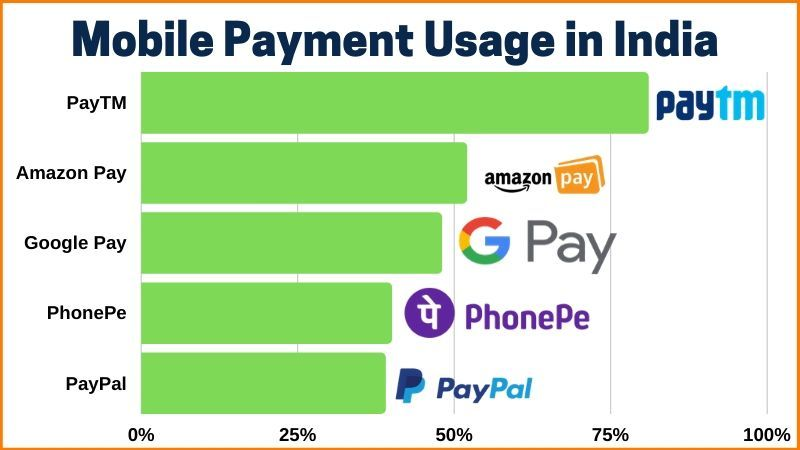 Mobile Wallets' Usage in India