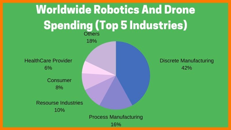 Money Spend On Drone And Robotics Worldwide