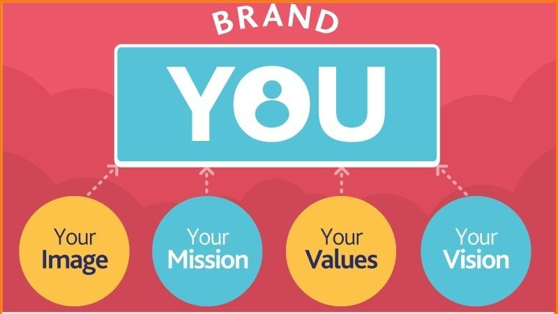 What does your brand personify?