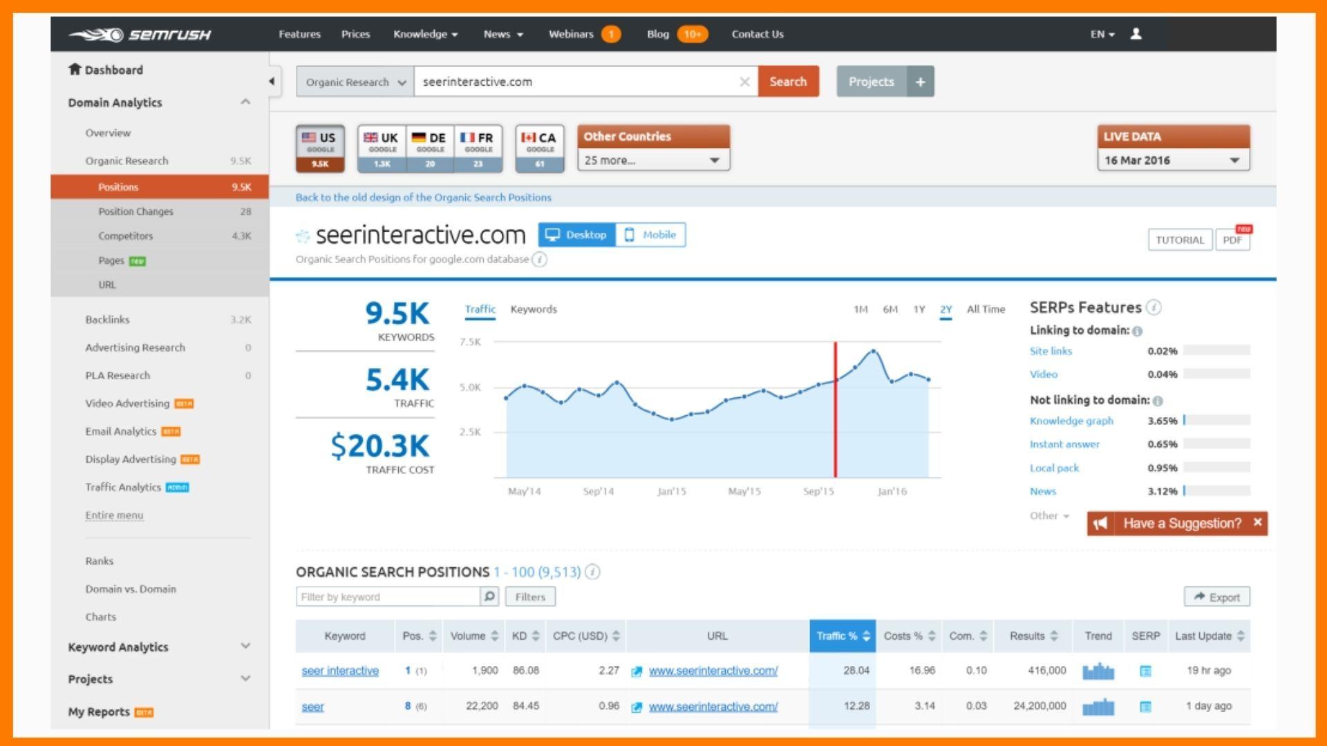 SEMRush: SEO Marketing Tool