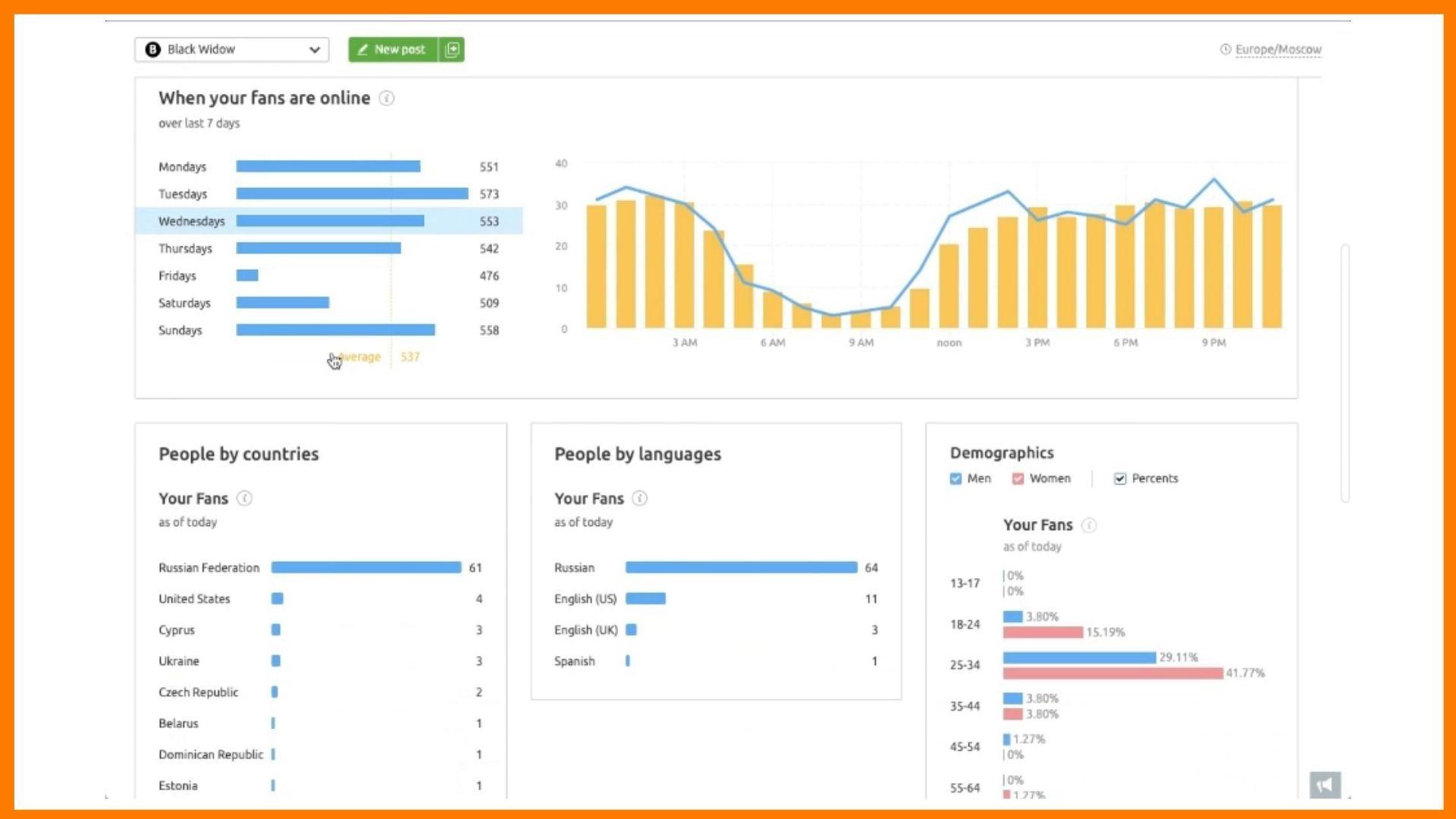 Semrush Social Media - Analytics and Insights