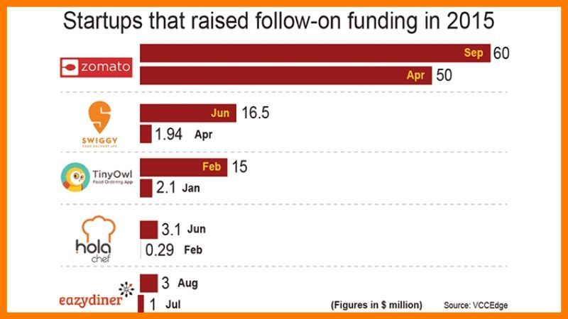 Fund Raised By Foodtech Companies