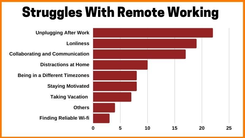 Struggles with Remote working