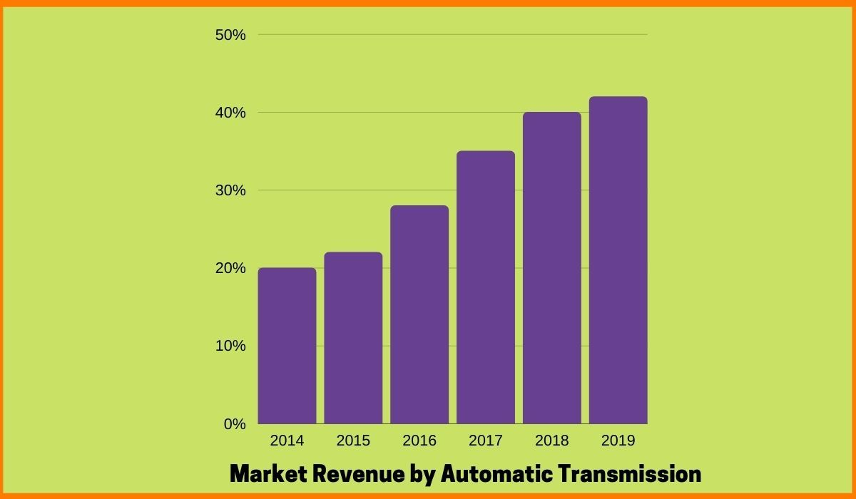 Growth of Automatic Transmission cars