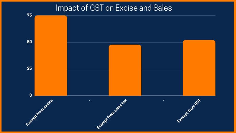 impact of GST