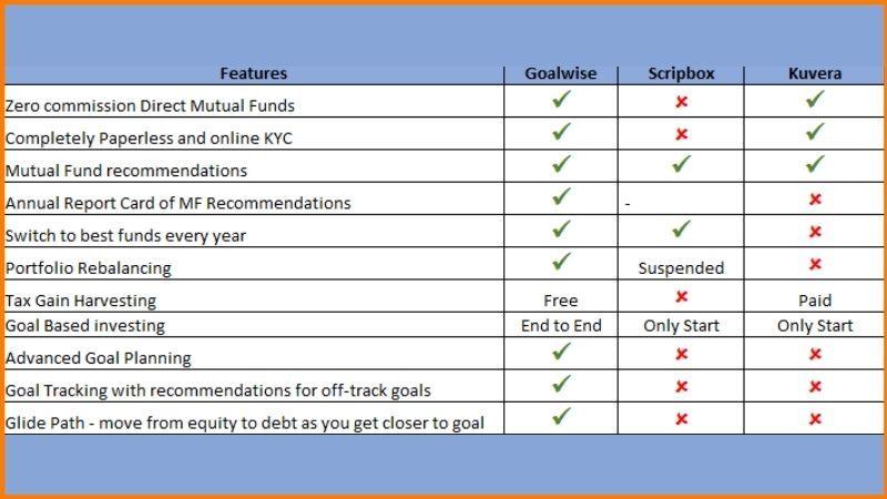 Goalwise vs Scripbox vs Kuvera