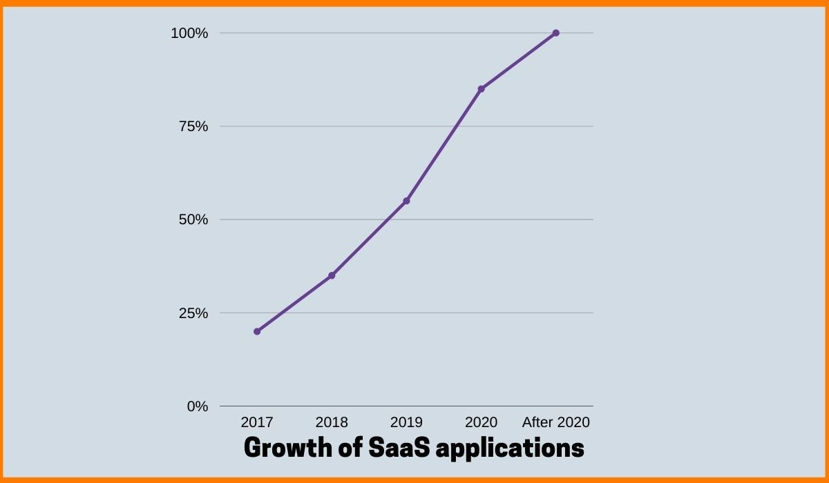Growth of Software as a Service