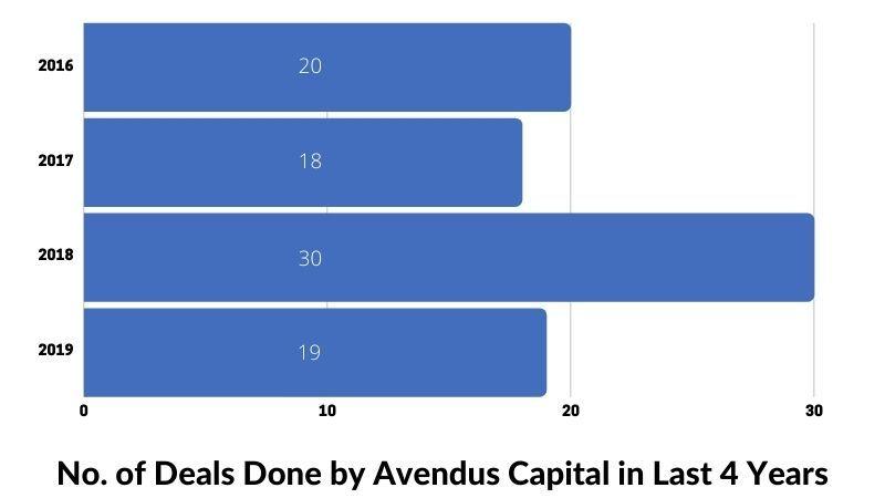 Story of Avendus Capital