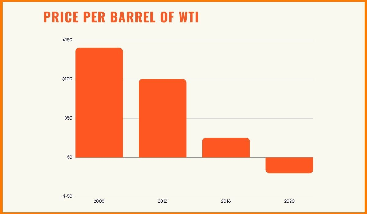 Graph of oil prices over the passage of years