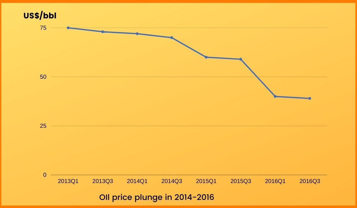 Fluctuations in Oil prices