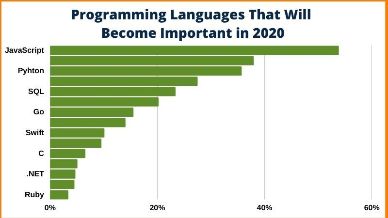 Programming language that will become important in 2020.