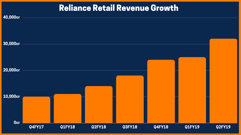 Reliance retail growth