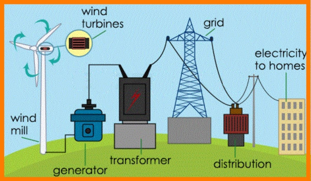 The process of creating electricity through wind turbines.