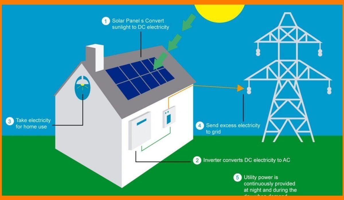 Working model of solar energy