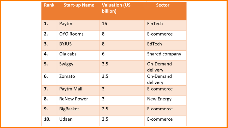 top startup india