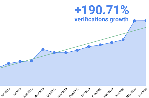 Number of Verification done by iDenfy has increased by 190%