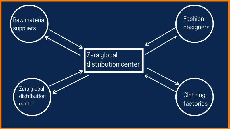 Zara supply chain management