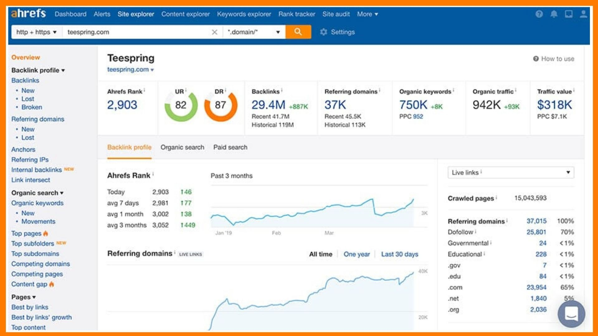 Ahrefs Competitor Analysis