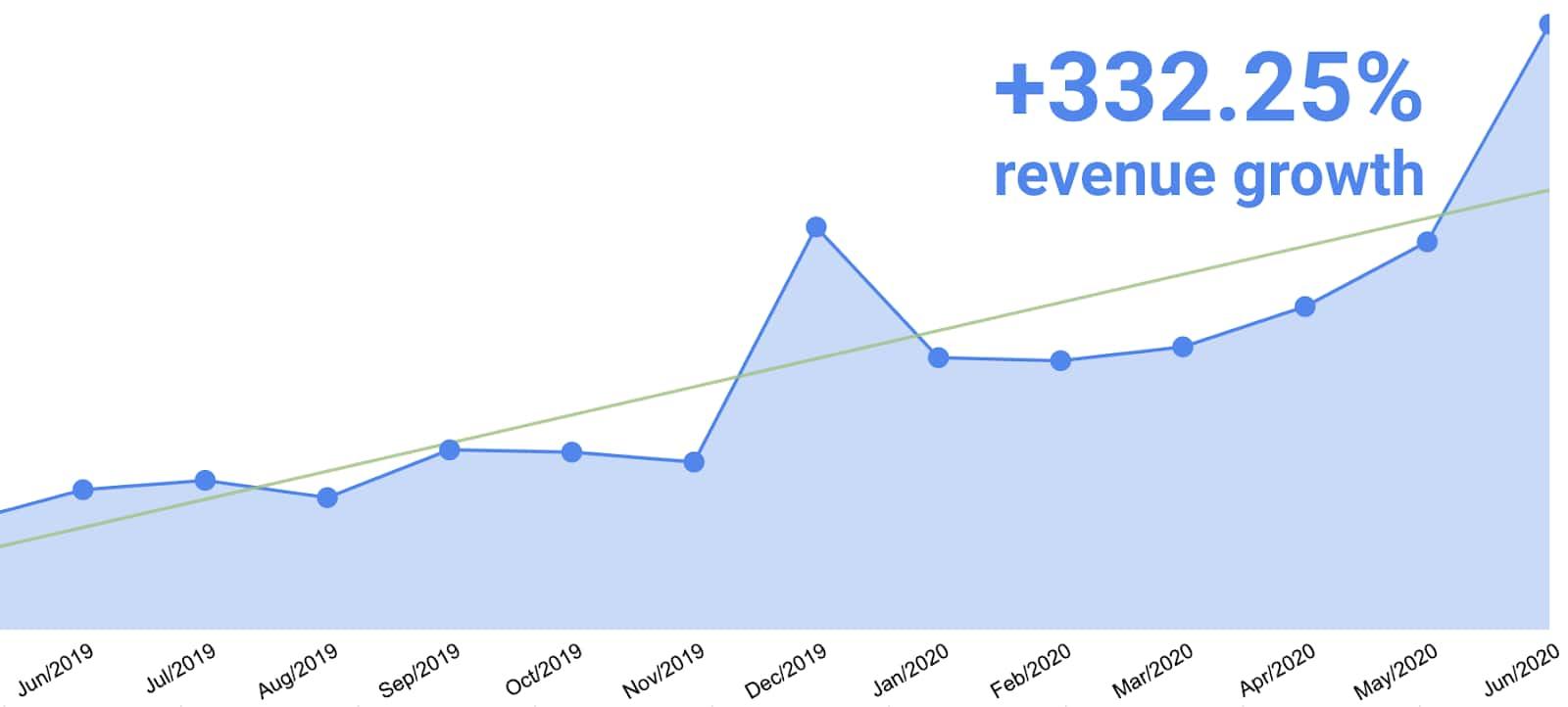iDenfy's revenue grew by 332.25% from June 2019-June 2020