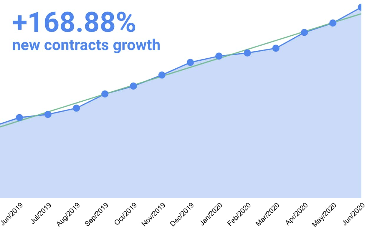 iDenfy - Rate of growth of new contracts