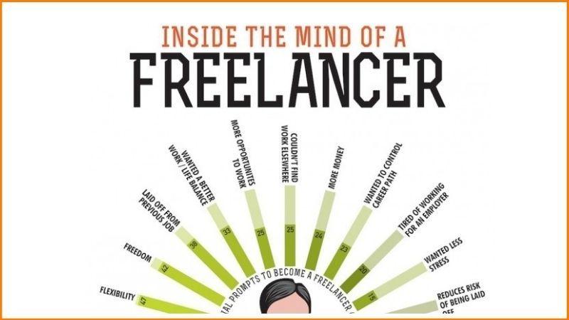 The mind of a Freelancer.