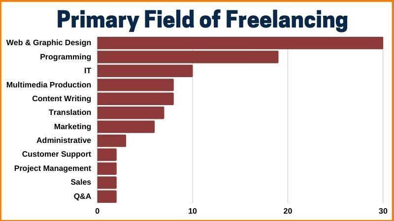 Primary field of Freelancing Trends.