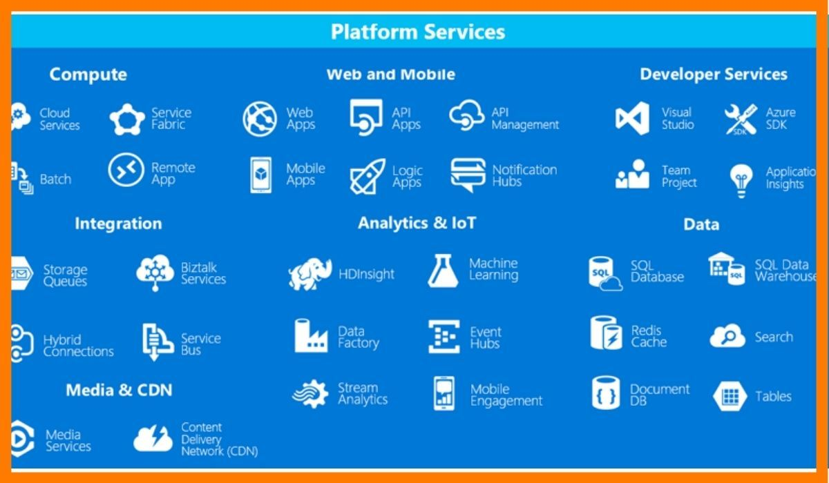 The services provided Microsoft Azure.
