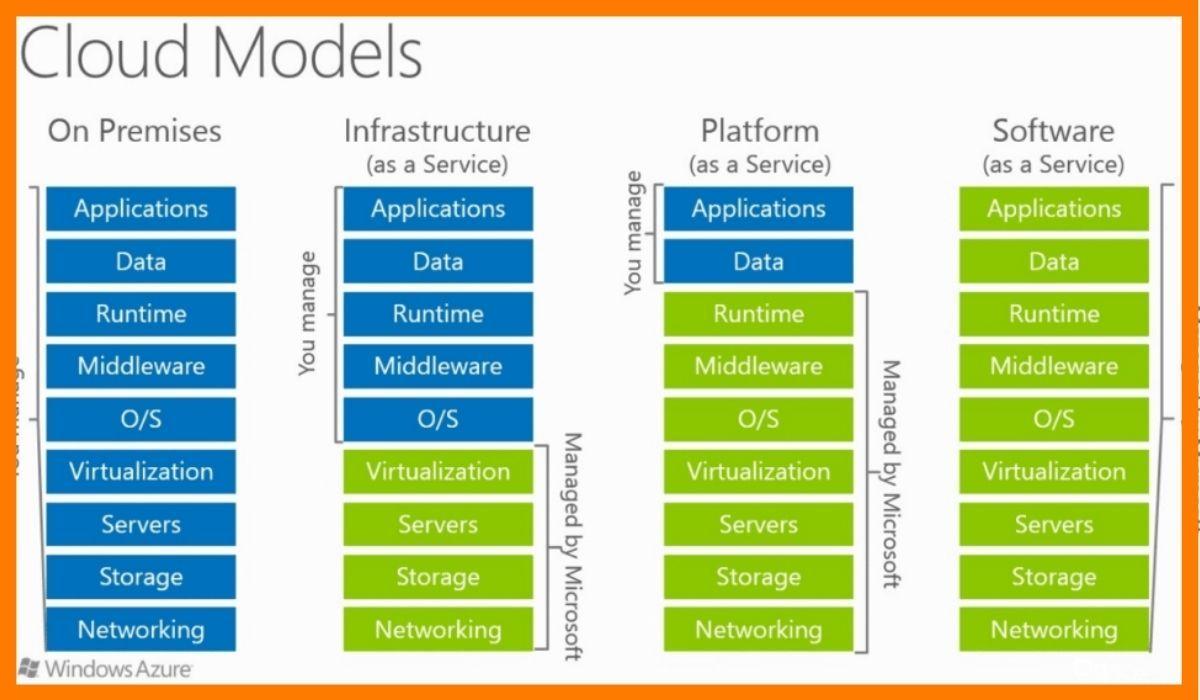 The cloud models that Microsoft Azure offers.