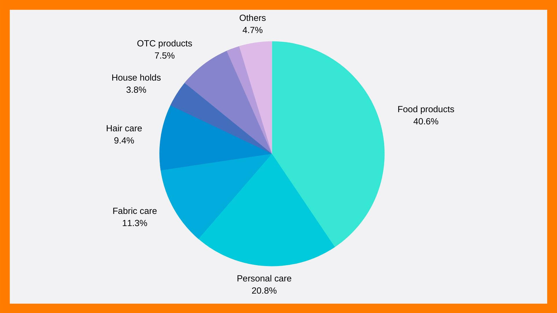 chart showing consumption of different FMCG products