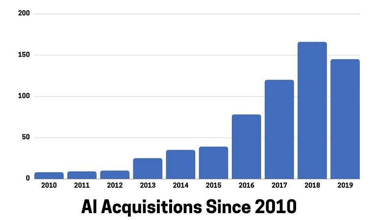 AI Acquisitions Since 2010