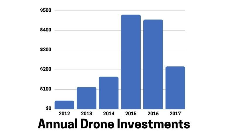 Annual Drone Investments