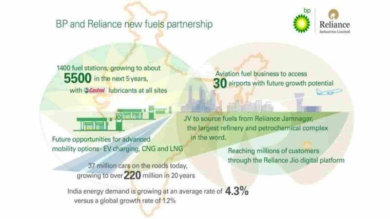 Bharat Petroleum And Reliance Industries Partnership