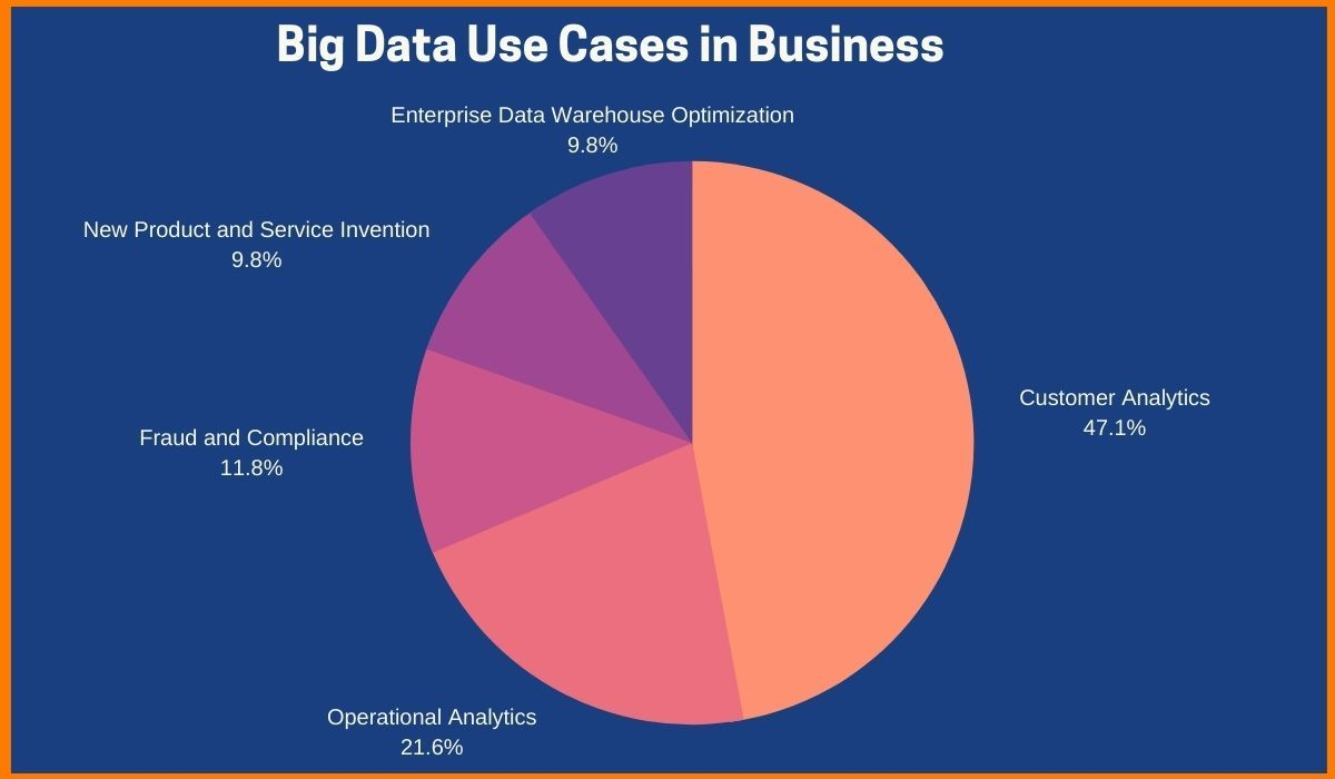 Uses of Big Data in Business sectors