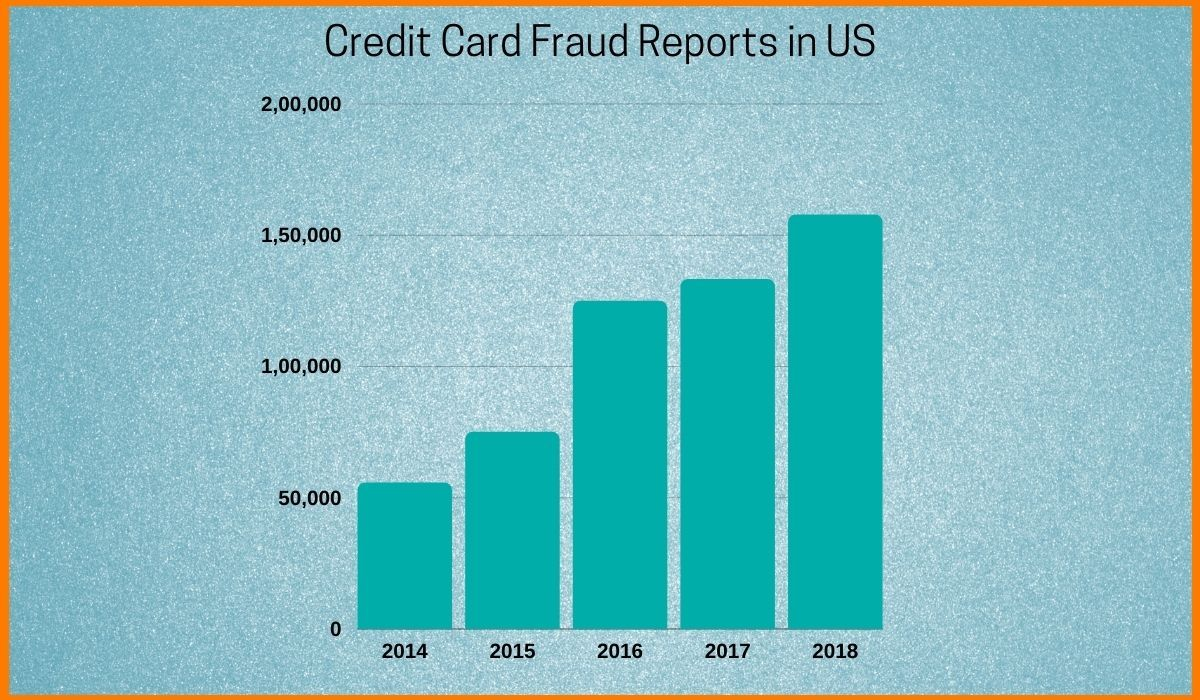 Credit Card Fraud Reports in US