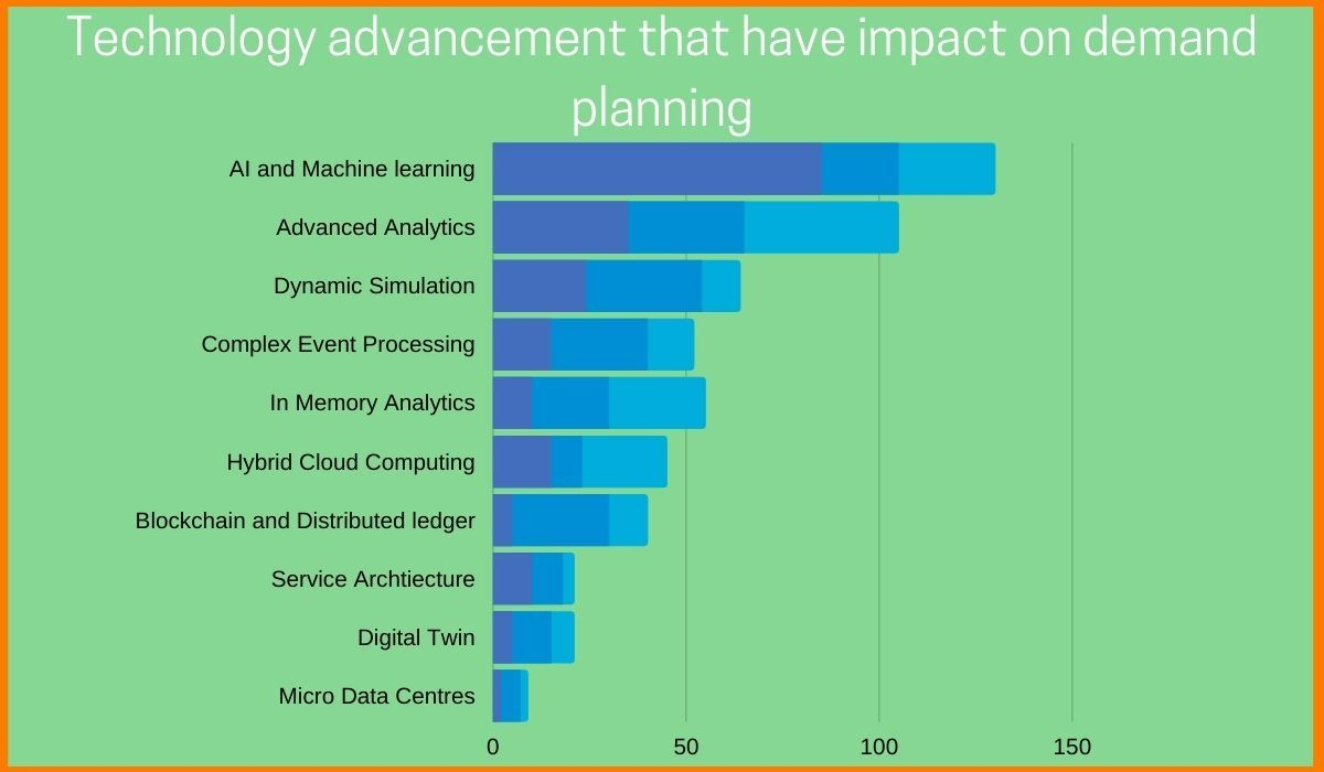 Technologies that impact Demand Planning