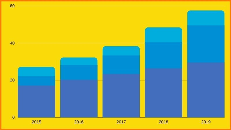 Dropshipping market size (2015-2019)