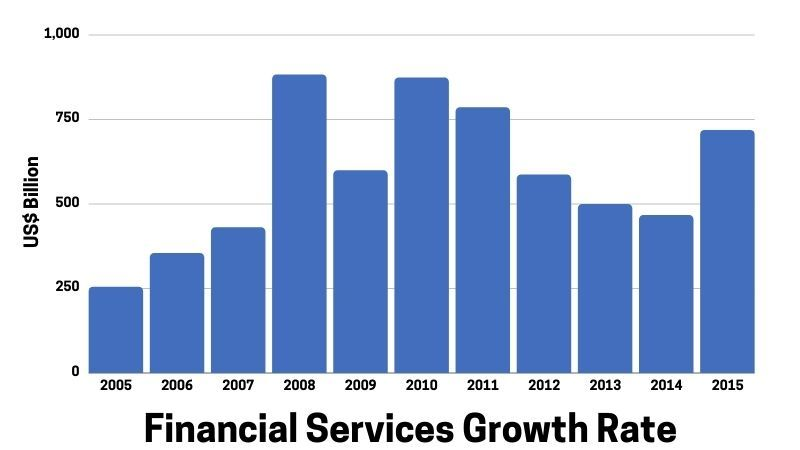 Financial Services Growth Rate