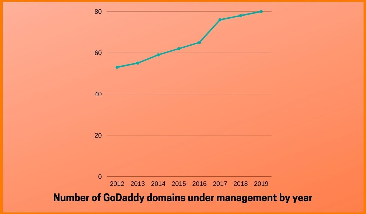 Number of domains managed by GoDaddy