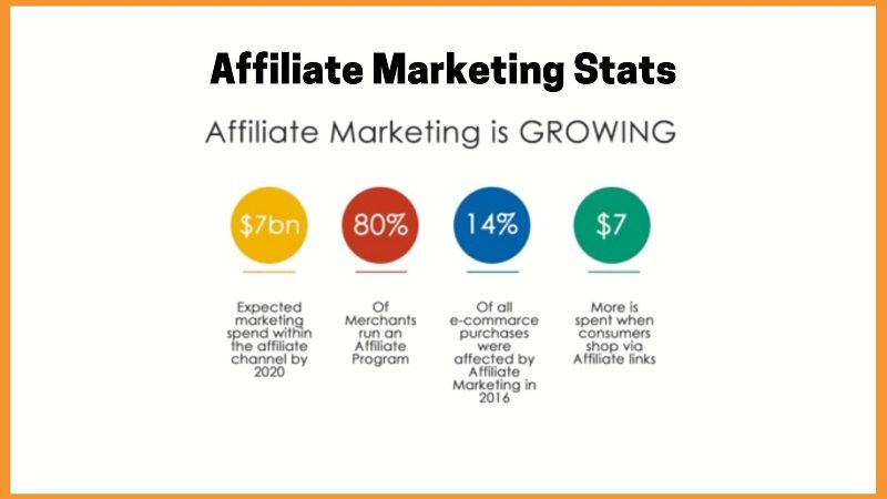 Growing Affiliate marketing