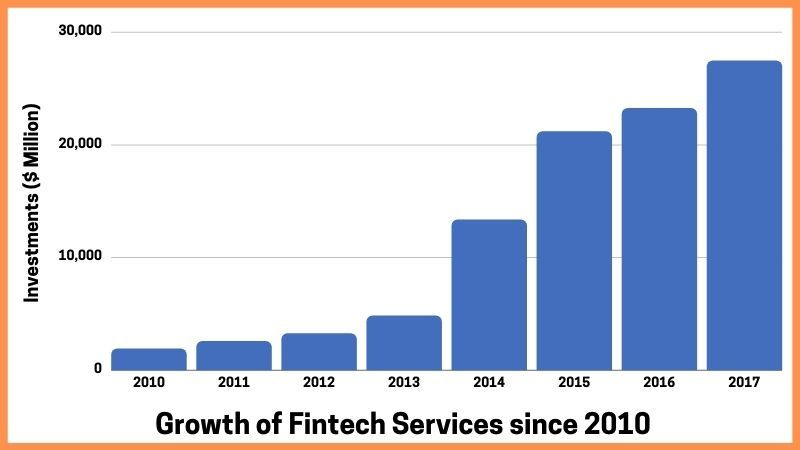 Growth Of Fintech Services