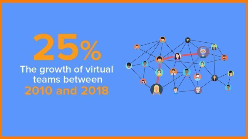 Growth of Successful Virtual Teams