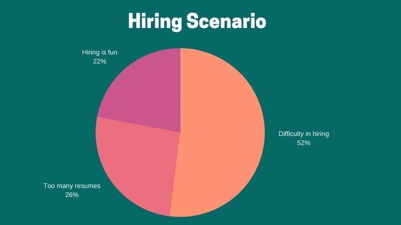 Hiring Scenario