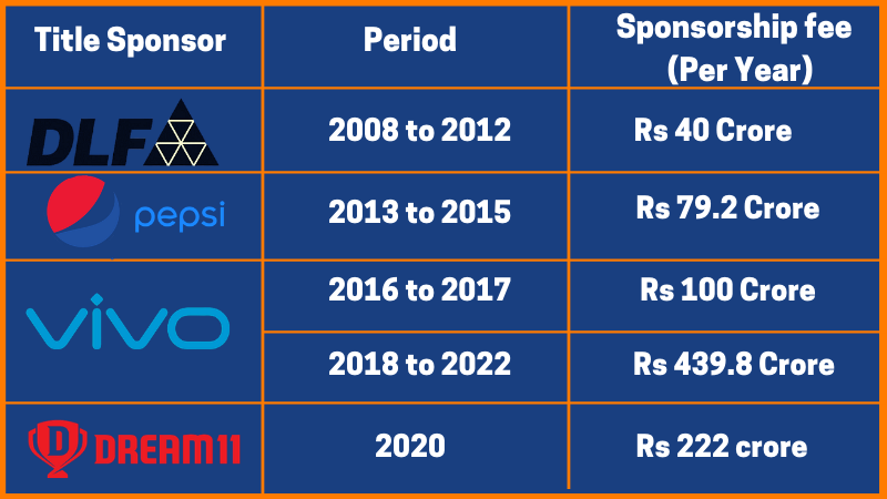 IPL title sponsors
