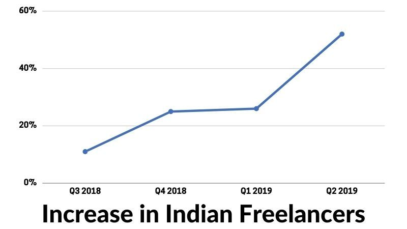 Increase in Indian Freelancers