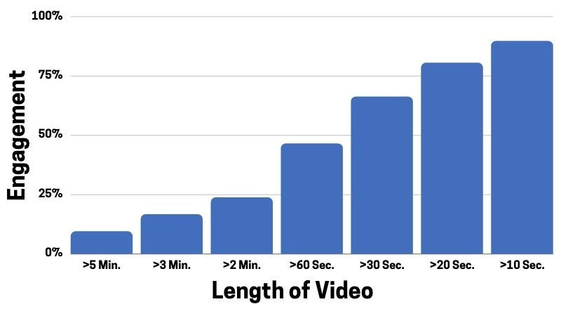 Make Your Video Short and Simple