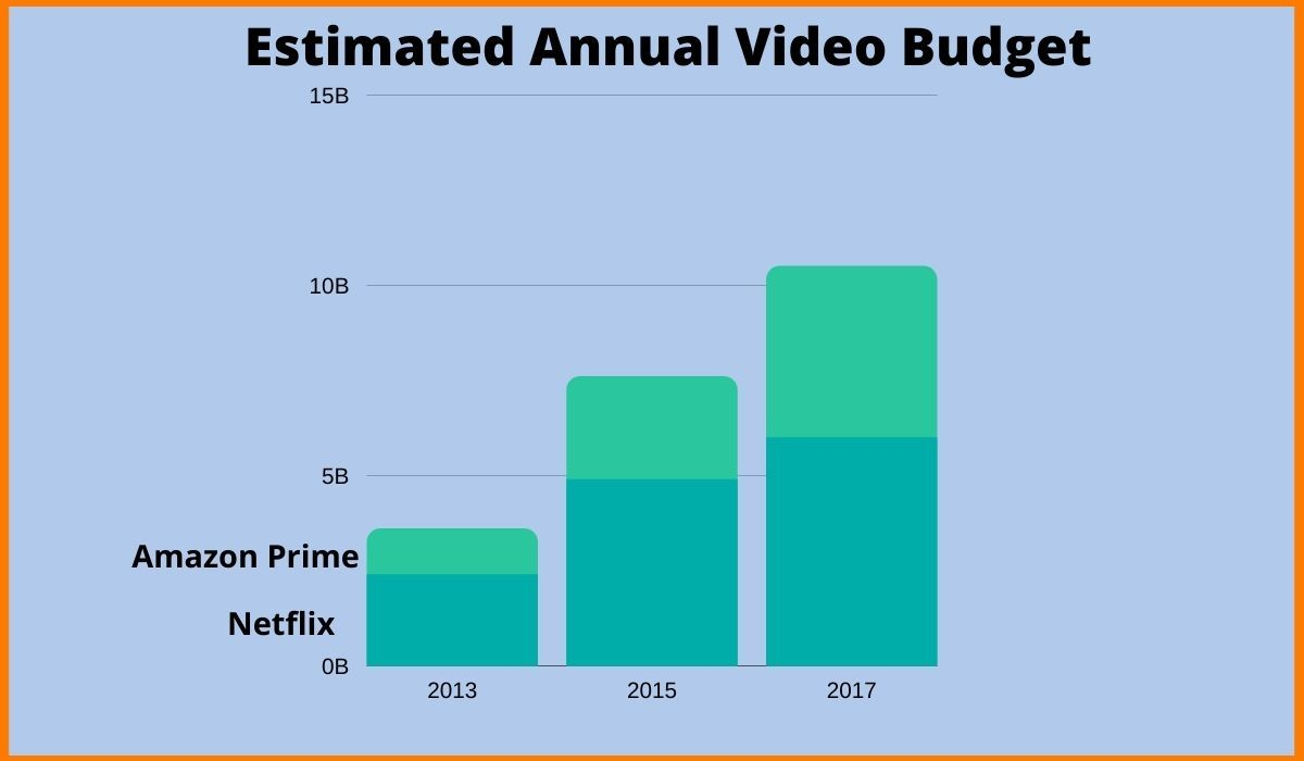 Annual Video Budget of Amazon Prime Video and Netflix