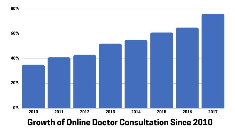 Growth of Online Doctor Consultation Since 2010