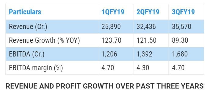 Reliance Industries Limited Growth