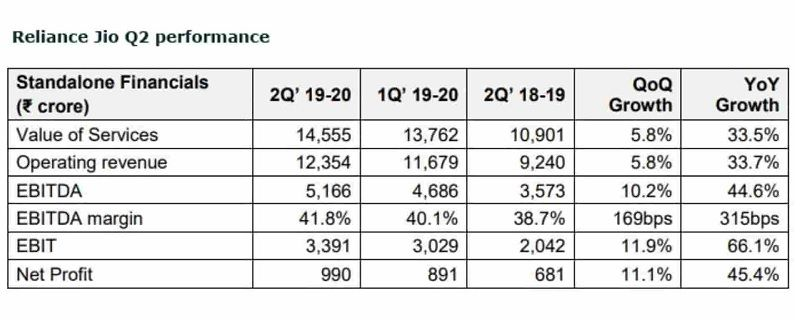 Reliance Industries Performance
