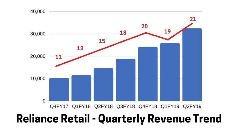 Reliance Retail Revenue